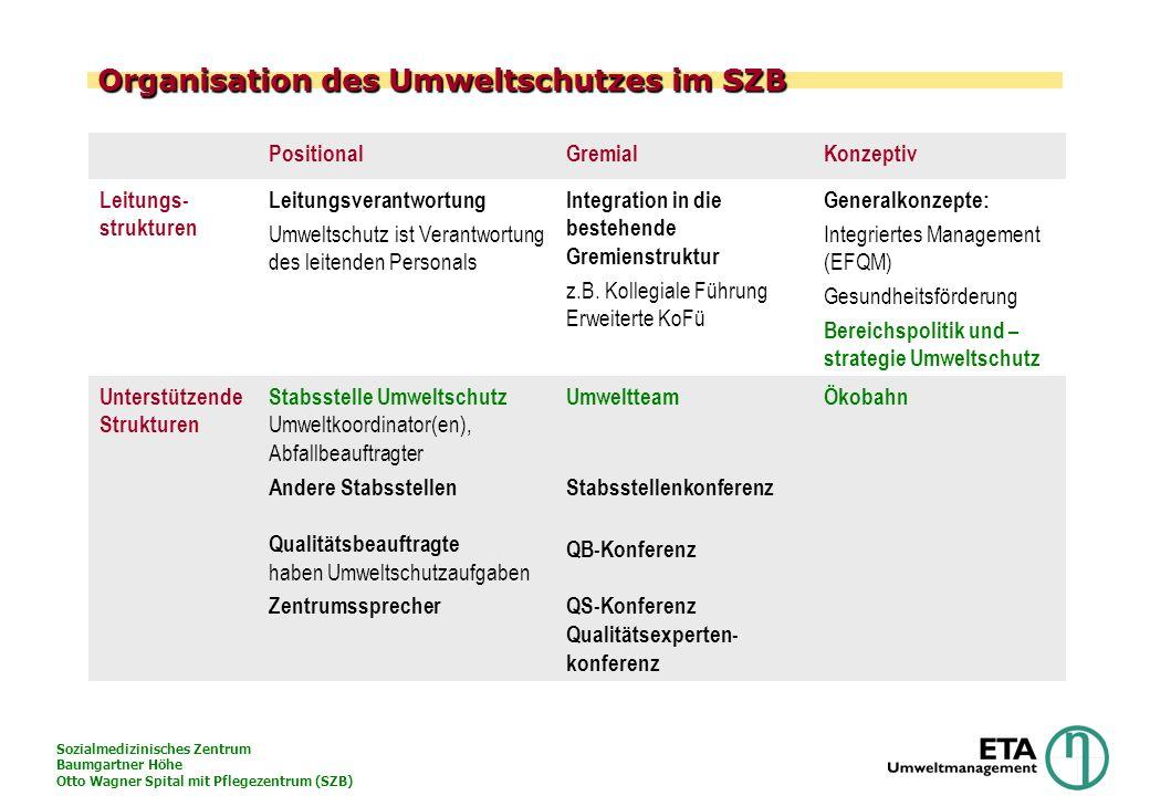Sozialmedizinisches Zentrum Baumgartner Höhe Otto Wagner Spital mit Pflegezentrum (SZB) Organisation des Umweltschutzes im SZB PositionalGremialKonzep