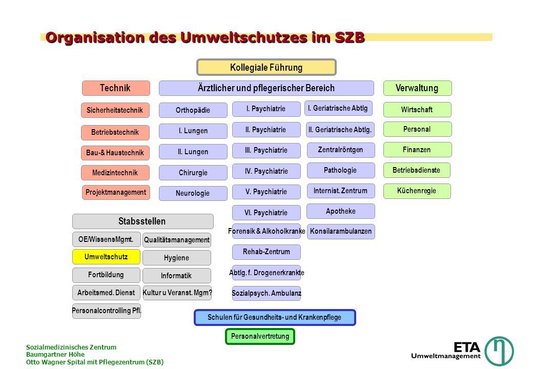 Sozialmedizinisches Zentrum Baumgartner Höhe Otto Wagner Spital mit Pflegezentrum (SZB) Organisation des Umweltschutzes im SZB Sicherheitstechnik Bau-