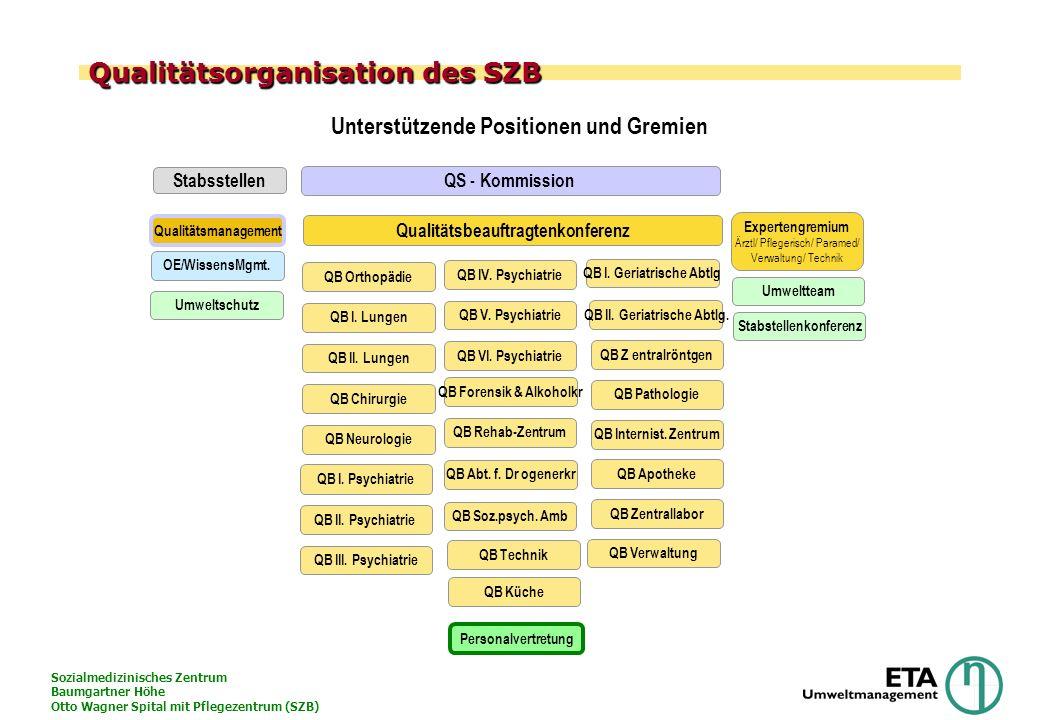 Sozialmedizinisches Zentrum Baumgartner Höhe Otto Wagner Spital mit Pflegezentrum (SZB) Qualitätsorganisation des SZB QB Orthopädie QB I. Lungen QB Ch