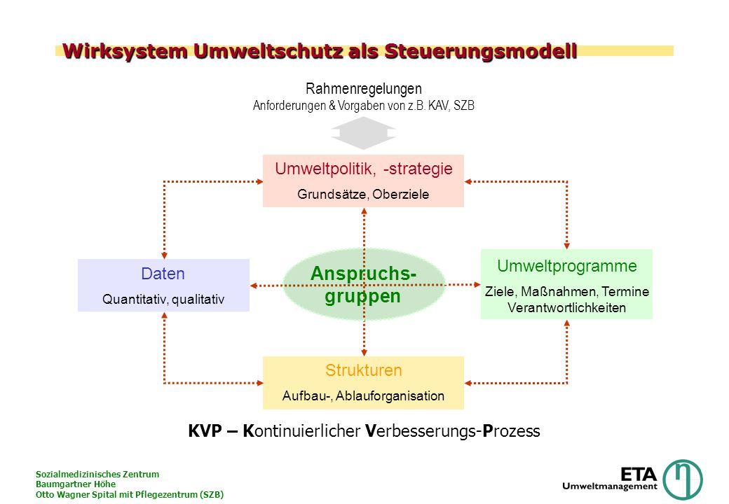 Sozialmedizinisches Zentrum Baumgartner Höhe Otto Wagner Spital mit Pflegezentrum (SZB) Wirksystem Umweltschutz als Steuerungsmodell Umweltpolitik, -s