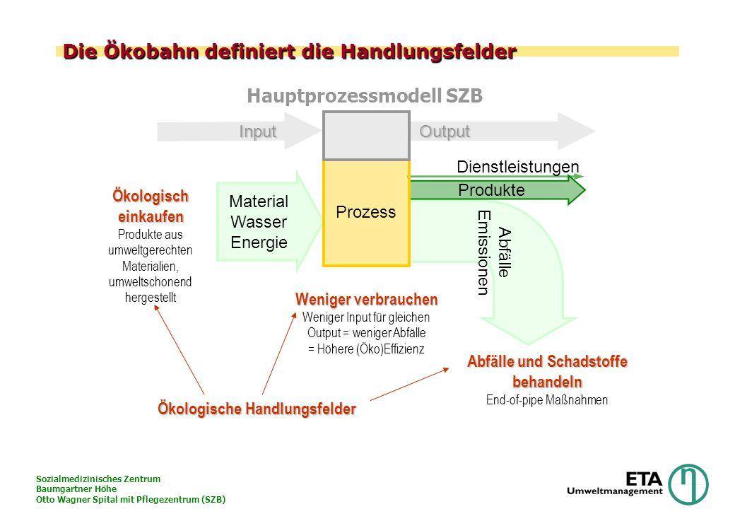 Sozialmedizinisches Zentrum Baumgartner Höhe Otto Wagner Spital mit Pflegezentrum (SZB) Die Ökobahn definiert die Handlungsfelder Dienstleistungen Abf