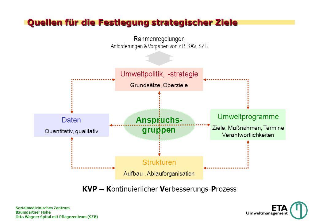 Sozialmedizinisches Zentrum Baumgartner Höhe Otto Wagner Spital mit Pflegezentrum (SZB) Quellen für die Festlegung strategischer Ziele Umweltpolitik,