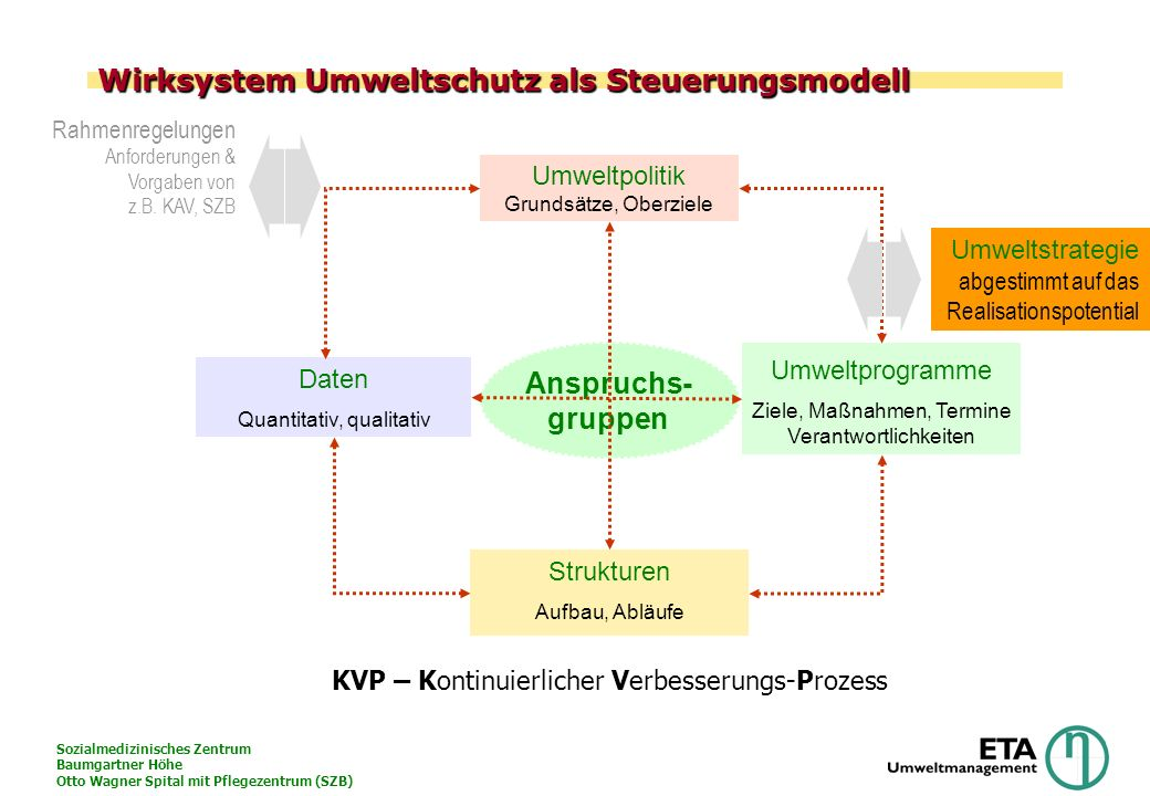 Sozialmedizinisches Zentrum Baumgartner Höhe Otto Wagner Spital mit Pflegezentrum (SZB) Die Umweltpolitik des SZB Die zunehmende Umweltzerstörung gefährdet die Gesundheit der Menschen.