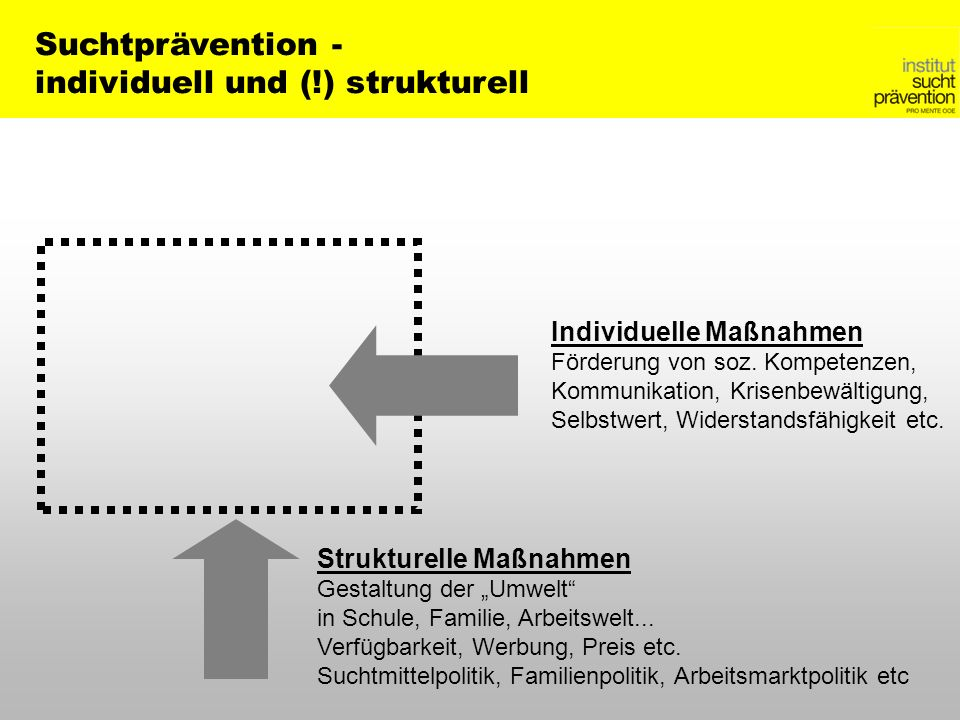 Individuelle Maßnahmen Förderung von soz. Kompetenzen, Kommunikation, Krisenbewältigung, Selbstwert, Widerstandsfähigkeit etc. Strukturelle Maßnahmen