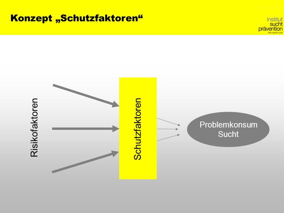 Konzept Schutzfaktoren Risikofaktoren Problemkonsum Sucht Schutzfaktoren