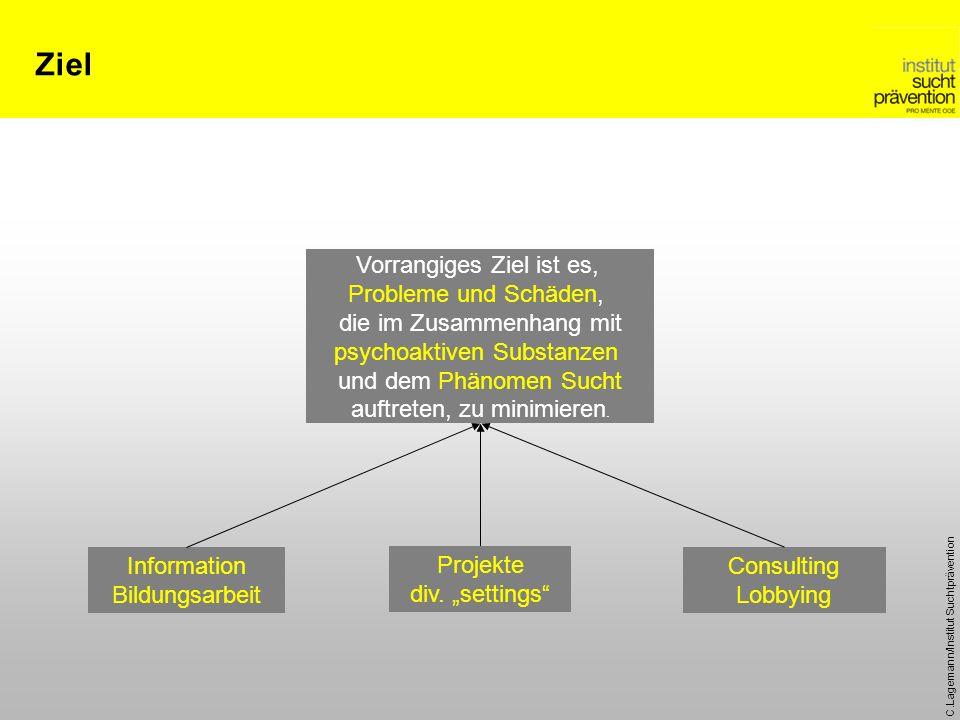 C.Lagemann/Institut Suchtprävention Ziel Vorrangiges Ziel ist es, Probleme und Schäden, die im Zusammenhang mit psychoaktiven Substanzen und dem Phäno