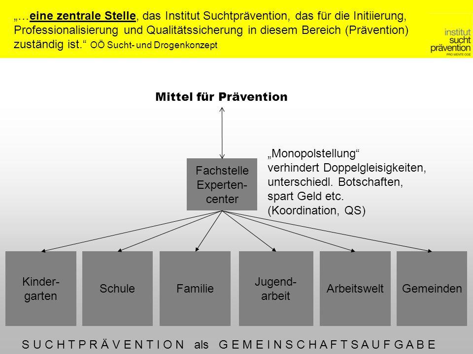 Mittel für Prävention Kinder- garten Fachstelle Experten- center Gemeinden Jugend- arbeit …eine zentrale Stelle, das Institut Suchtprävention, das für