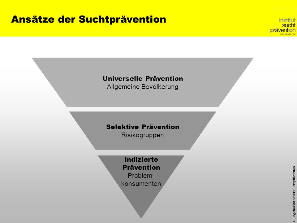 C.Lagemann/Institut Suchtprävention Universelle Prävention Allgemeine Bevölkerung Selektive Prävention Risikogruppen Indizierte Prävention Problem- ko