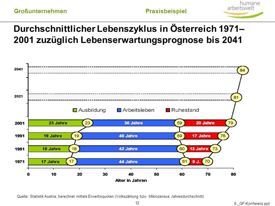 6._GF-Konferenz.ppt 12 Großunternehmen Durchschnittlicher Lebenszyklus in Österreich 1971– 2001 zuzüglich Lebenserwartungsprognose bis 2041 Quelle: St
