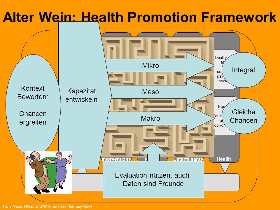 Alter Wein: Health Promotion Framework OrganiseInterventions Intervention- resultsDeterminantsHealth Policy strategy Manpower Competence Theory and ev