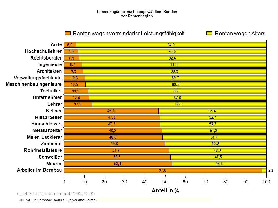 © Prof. Dr. Bernhard Badura Universität Bielefeld Fakultät für Gesundheitswissenschaften Rentenzugänge nach ausgewählten Berufen vor Rentenbeginn 6,0