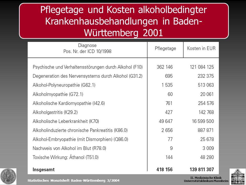 Statistisches Monatsheft Baden-Württemberg 3/2004 II. Medizinische Klinik Universitätsklinikum Mannheim Pflegetage und Kosten alkoholbedingter Kranken
