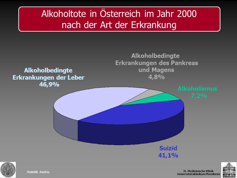 Statistik Austria II. Medizinische Klinik Universitätsklinikum Mannheim Alkoholtote in Österreich im Jahr 2000 nach der Art der Erkrankung Alkoholbedi