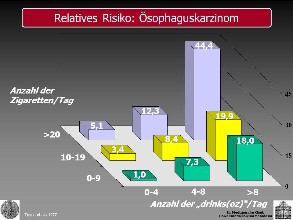 Anzahl der Zigaretten/Tag >20 10-19 0-9 0-4 4-8 >8 Anzahl der drinks(oz)/Tag 44,4 12,3 5,1 3,4 8,4 19,9 1,0 7,3 18,0 Tuyns et al., 1977 II. Medizinisc