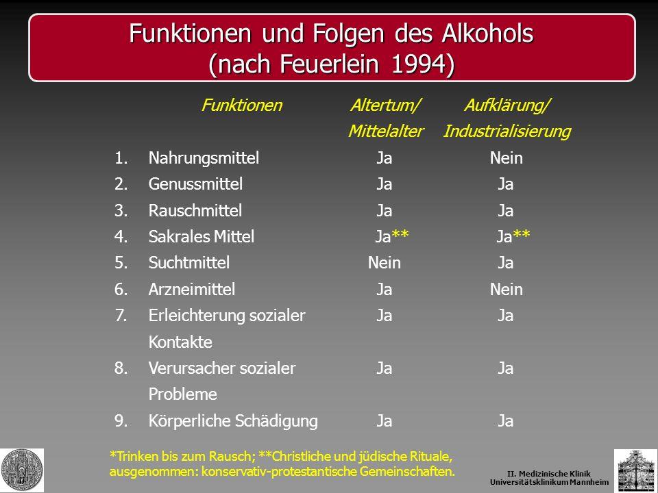 Funktionen und Folgen des Alkohols (nach Feuerlein 1994) II. Medizinische Klinik Universitätsklinikum Mannheim *Trinken bis zum Rausch; **Christliche