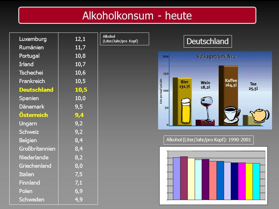 Alkoholkonsum - heute Luxemburg12,1 Rumänien11,7 Portugal10,8 Irland10,7 Tschechei10,6 Frankreich10,5 Deutschland10,5 Spanien10,0 Dänemark9,5 Österrei