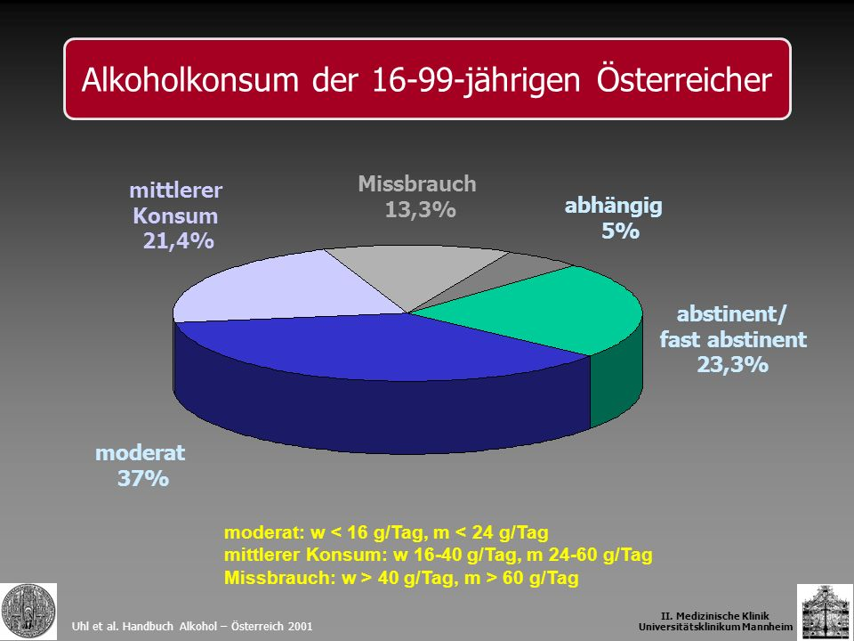 Uhl et al. Handbuch Alkohol – Österreich 2001 moderat 37% abstinent/ fast abstinent 23,3% mittlerer Konsum 21,4% Missbrauch 13,3% abhängig 5% II. Medi