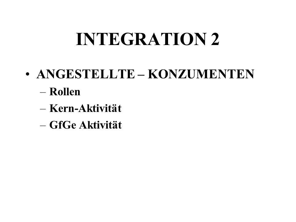 INTEGRATION 2 ANGESTELLTE – KONZUMENTEN –Rollen –Kern-Aktivität –GfGe Aktivität