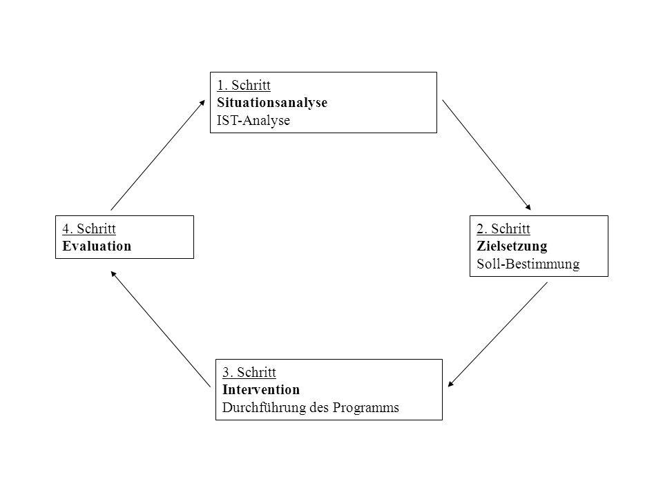 1. Schritt Situationsanalyse IST-Analyse 2. Schritt Zielsetzung Soll-Bestimmung 3. Schritt Intervention Durchführung des Programms 4. Schritt Evaluati