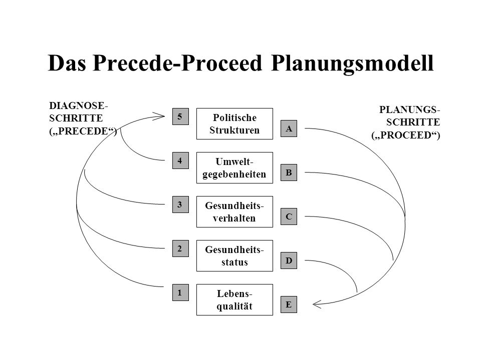 Das Precede-Proceed Planungsmodell DIAGNOSE- SCHRITTE (PRECEDE) PLANUNGS- SCHRITTE (PROCEED) Politische Strukturen Umwelt- gegebenheiten Gesundheits-