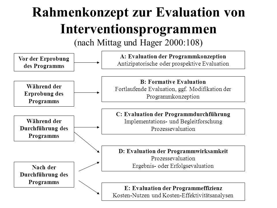 Rahmenkonzept zur Evaluation von Interventionsprogrammen (nach Mittag und Hager 2000:108) Vor der Erprobung des Programms Während der Erprobung des Pr