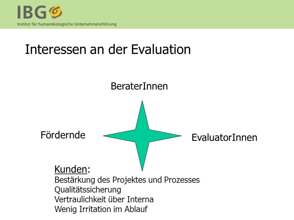 Interessen an der Evaluation BeraterInnen Fördernde EvaluatorInnen Kunden: Bestärkung des Projektes und Prozesses Qualitätssicherung Vertraulichkeit über Interna Wenig Irritation im Ablauf