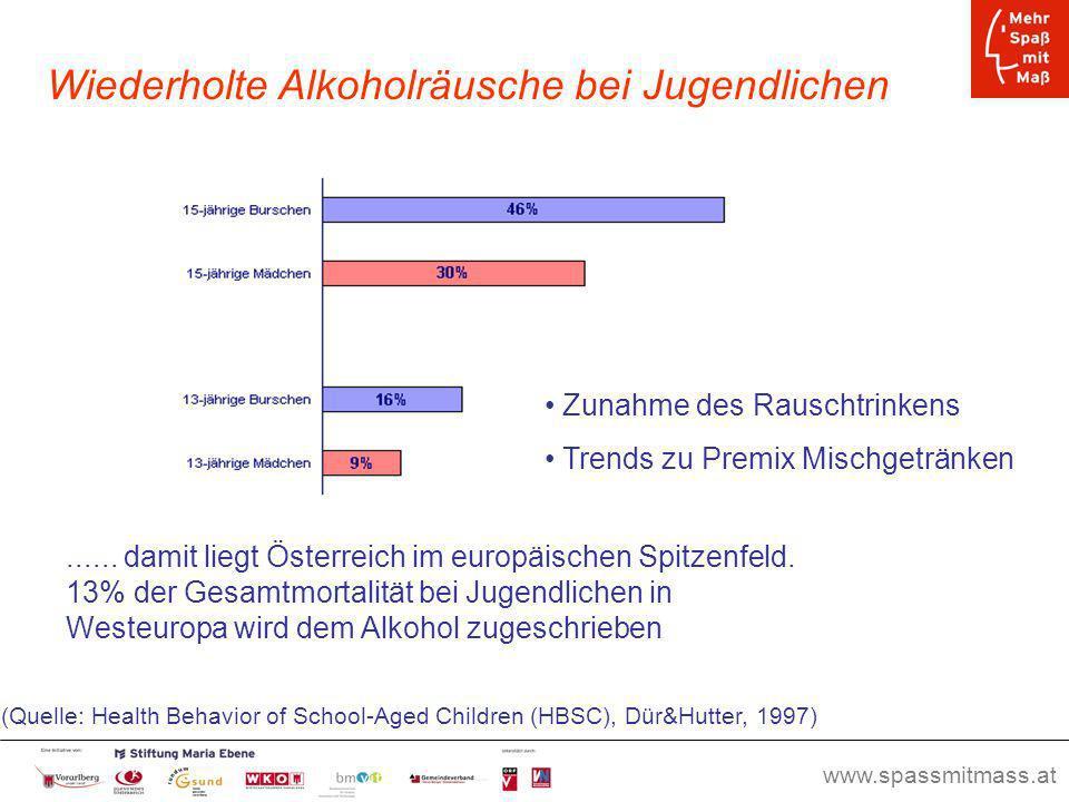 www.spassmitmass.at Seite 10 Wiederholte Alkoholräusche bei Jugendlichen...... damit liegt Österreich im europäischen Spitzenfeld. 13% der Gesamtmorta