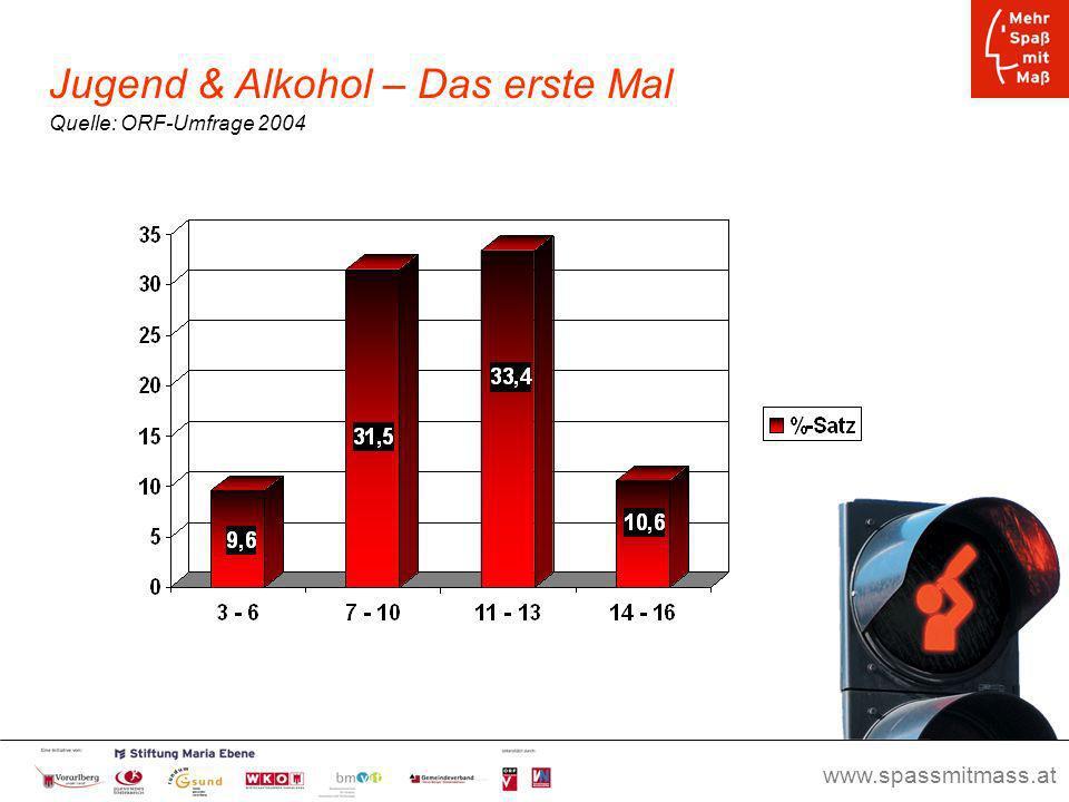 www.spassmitmass.at Seite 11 Jugend & Alkohol – Das erste Mal Quelle: ORF-Umfrage 2004