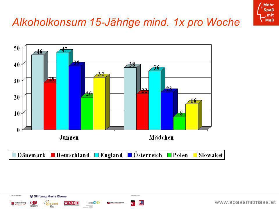 www.spassmitmass.at Seite 12 Alkoholkonsum 15-Jährige mind. 1x pro Woche