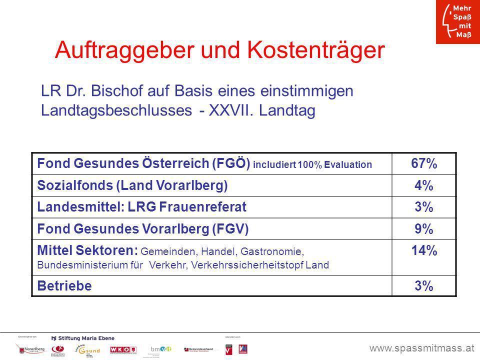 Seite 17 Auftraggeber und Kostenträger Fond Gesundes Österreich (FGÖ) includiert 100% Evaluation 67% Sozialfonds (Land Vorarlberg)4% Landesmittel: LRG