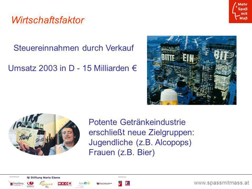 www.spassmitmass.at Seite 5 Steuereinnahmen durch Verkauf Umsatz 2003 in D - 15 Milliarden Potente Getränkeindustrie erschließt neue Zielgruppen: Juge