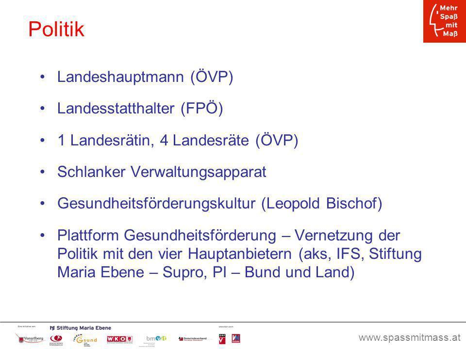 www.spassmitmass.at Seite 57 Politik Landeshauptmann (ÖVP) Landesstatthalter (FPÖ) 1 Landesrätin, 4 Landesräte (ÖVP) Schlanker Verwaltungsapparat Gesu