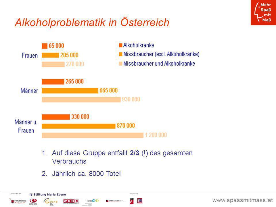 www.spassmitmass.at Seite 9 Alkoholproblematik in Österreich 1.Auf diese Gruppe entfällt 2/3 (!) des gesamten Verbrauchs 2.Jährlich ca. 8000 Tote!