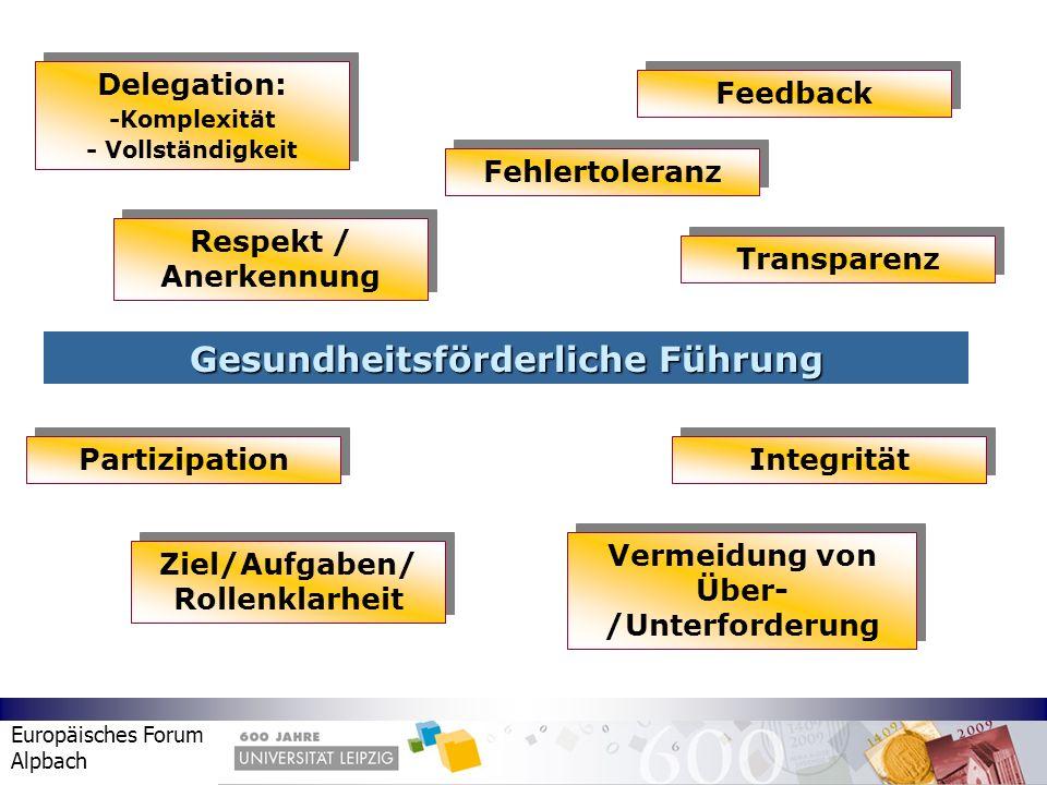 Europäisches Forum Alpbach Gesundheitsförderliche Führung Delegation: -Komplexität - Vollständigkeit Delegation: -Komplexität - Vollständigkeit Vermei