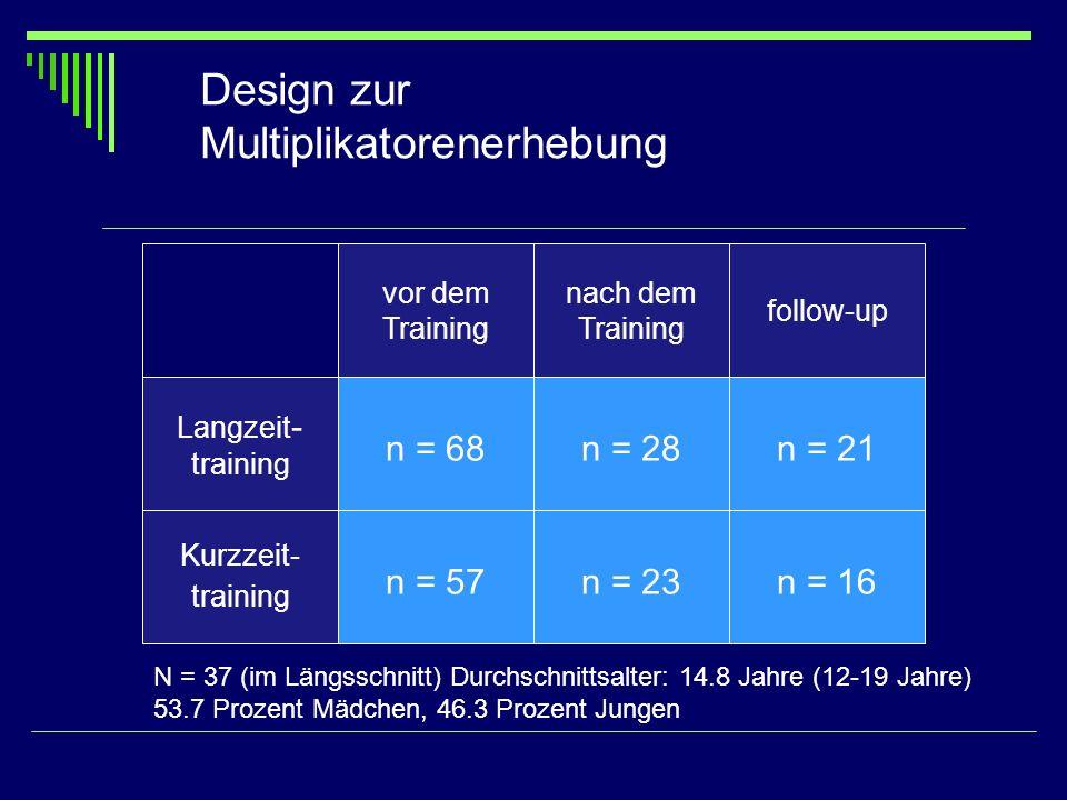 vor dem Training nach dem Training follow-up Langzeit - training n = 68n = 28n = 21 Kurzzeit- training n = 57n = 23n = 16 Design zur Multiplikatorener