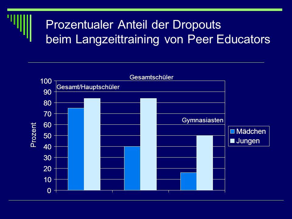 Prozentualer Anteil der Dropouts beim Langzeittraining von Peer Educators Gesamt/Hauptschüler Gesamtschüler Gymnasiasten 0 10 20 30 40 50 60 70 80 90
