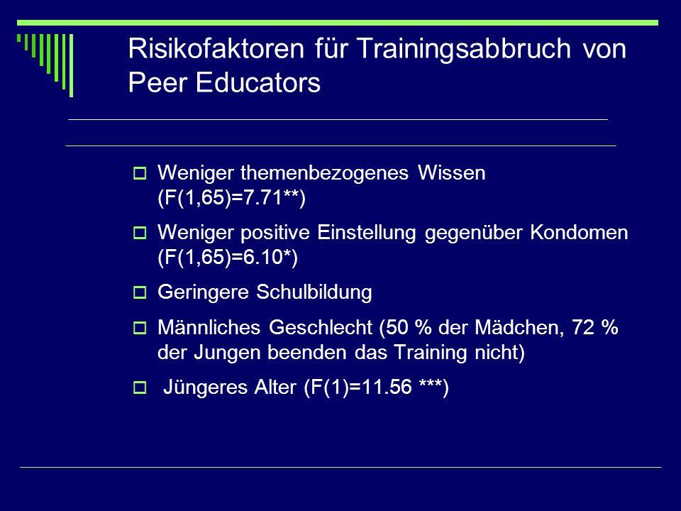 Risikofaktoren für Trainingsabbruch von Peer Educators Weniger themenbezogenes Wissen (F(1,65)=7.71**) Weniger positive Einstellung gegenüber Kondomen