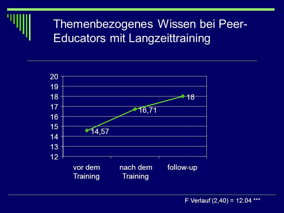 Themenbezogenes Wissen bei Peer- Educators mit Langzeittraining F Verlauf (2,40) = 12.04 *** 14,57 16,71 18 12 13 14 15 16 17 18 19 20 vor dem Trainin