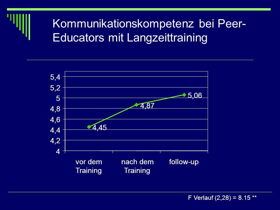 Kommunikationskompetenz bei Peer- Educators mit Langzeittraining F Verlauf (2,28) = 8.15 ** 4,45 4,87 5,06 4 4,2 4,4 4,6 4,8 5 5,2 5,4 vor dem Trainin