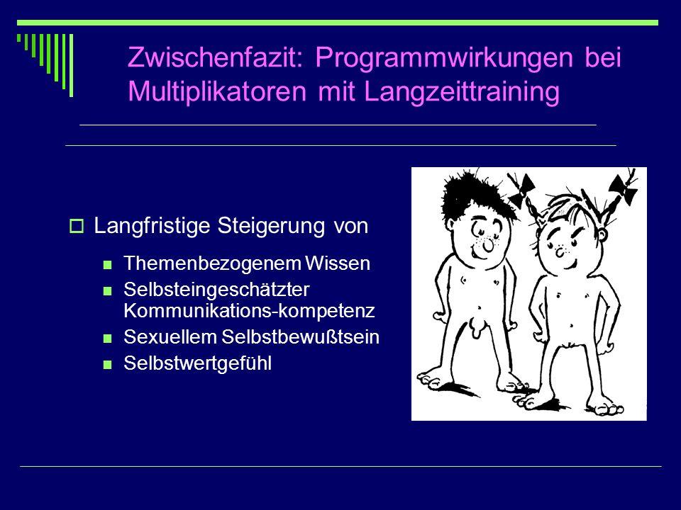 Zwischenfazit: Programmwirkungen bei Multiplikatoren mit Langzeittraining Langfristige Steigerung von Themenbezogenem Wissen Selbsteingeschätzter Komm