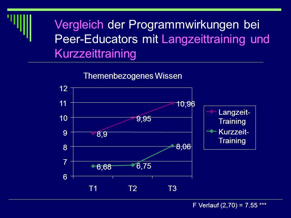 Vergleich der Programmwirkungen bei Peer-Educators mit Langzeittraining und Kurzzeittraining F Verlauf (2,70) = 7.55 *** Themenbezogenes Wissen 8,9 9,