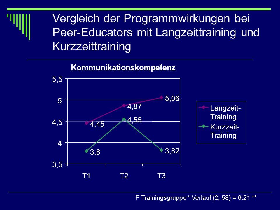Vergleich der Programmwirkungen bei Peer-Educators mit Langzeittraining und Kurzzeittraining F Trainingsgruppe * Verlauf (2, 58) = 6.21 ** Kommunikati