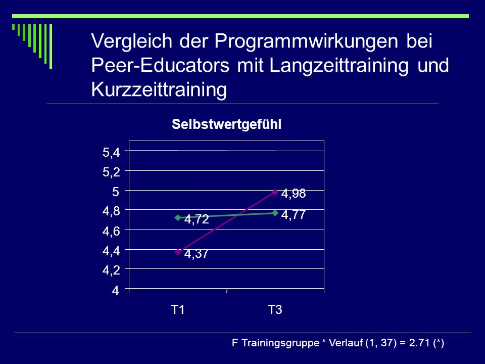 Vergleich der Programmwirkungen bei Peer-Educators mit Langzeittraining und Kurzzeittraining F Trainingsgruppe * Verlauf (1, 37) = 2.71 (*) Selbstwert