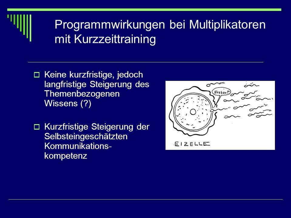 Programmwirkungen bei Multiplikatoren mit Kurzzeittraining Keine kurzfristige, jedoch langfristige Steigerung des Themenbezogenen Wissens (?) Kurzfris