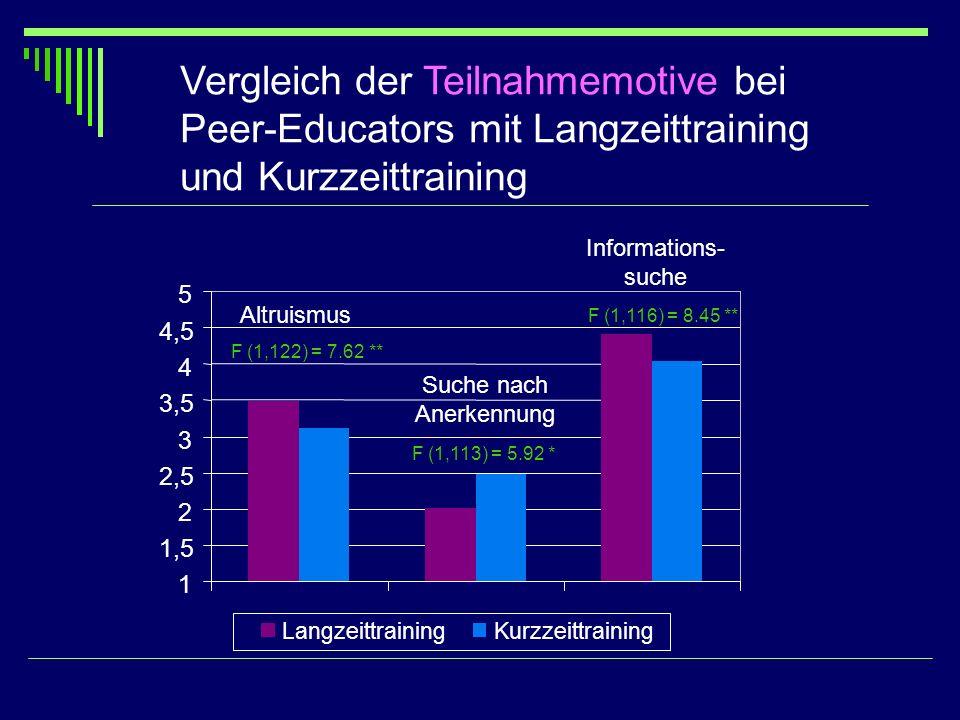 Vergleich der Teilnahmemotive bei Peer-Educators mit Langzeittraining und Kurzzeittraining Altruismus Suche nach Anerkennung Informations- suche F (1,