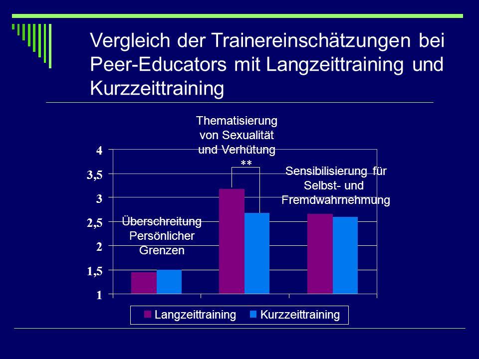 Vergleich der Trainereinschätzungen bei Peer-Educators mit Langzeittraining und Kurzzeittraining Überschreitung Persönlicher Grenzen Thematisierung vo