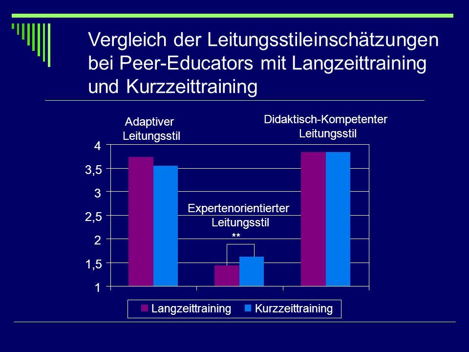 Vergleich der Leitungsstileinschätzungen bei Peer-Educators mit Langzeittraining und Kurzzeittraining Adaptiver Leitungsstil Expertenorientierter Leit