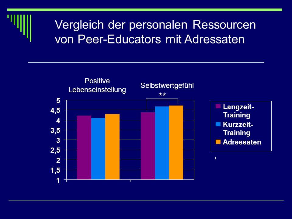 Vergleich der personalen Ressourcen von Peer-Educators mit Adressaten Positive Lebenseinstellung Selbstwertgefühl ** 1 1,5 2 2,5 3 3,5 4 4,5 5 Langzei