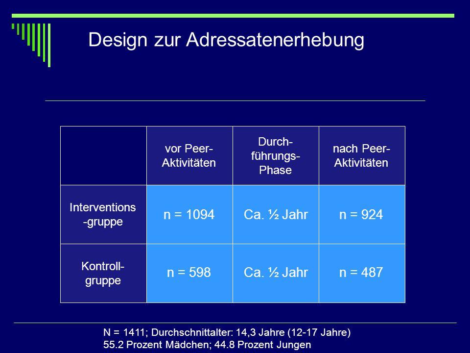 Ca. ½ Jahr vor Peer- Aktivitäten nach Peer- Aktivitäten Interventions -gruppe n = 1094n = 924 Kontroll- gruppe n = 598 n = 487 Design zur Adressatener