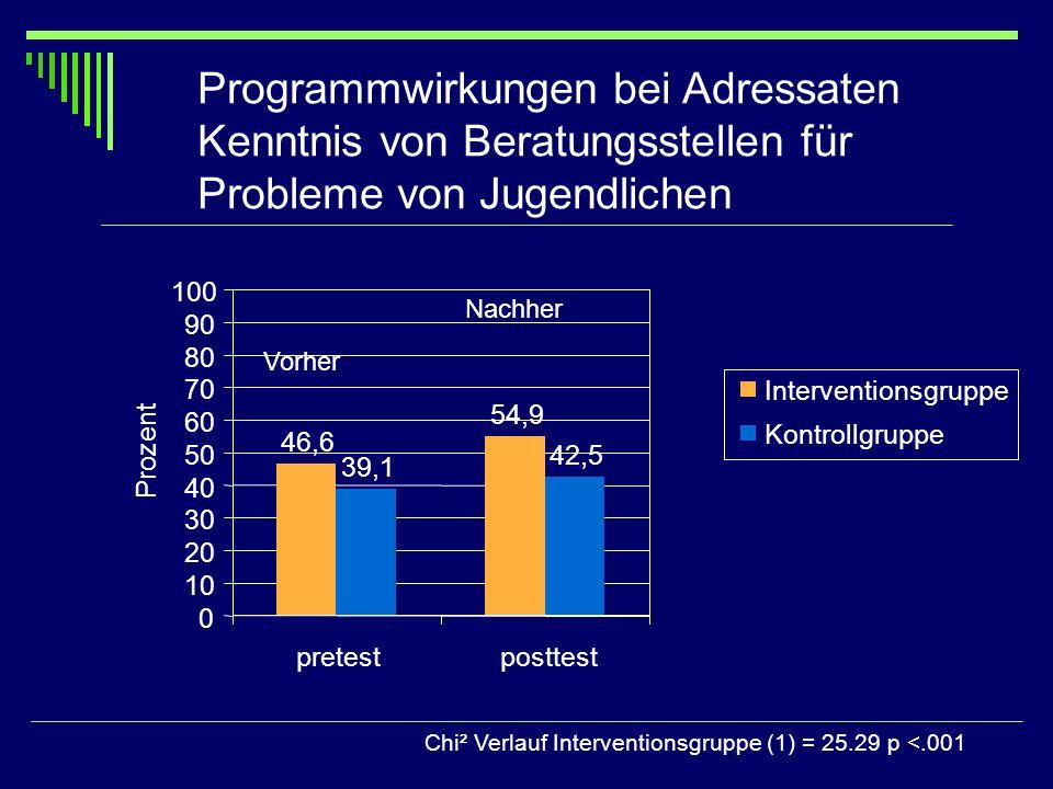 Programmwirkungen bei Adressaten Kenntnis von Beratungsstellen für Probleme von Jugendlichen Vorher Nachher Chi² Verlauf Interventionsgruppe (1) = 25.